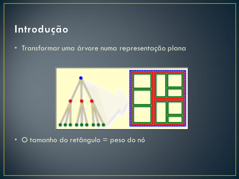 Transformar uma árvore numa representação plana O tamanho do retângulo = peso do nó