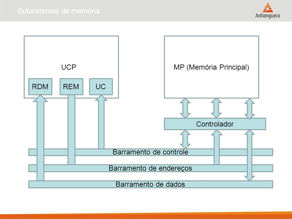 Subsistemas de memória UCPPMP (Memória Principal) RDMREMUC Barramento de dados Controlador Barramento de endereços Barramento de controle