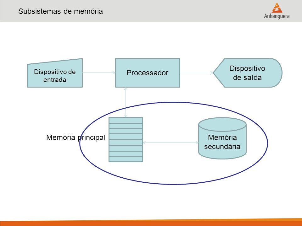 Subsistemas de memória Dispositivo de entrada Processador Dispositivo de saída Memória secundária Memória principal