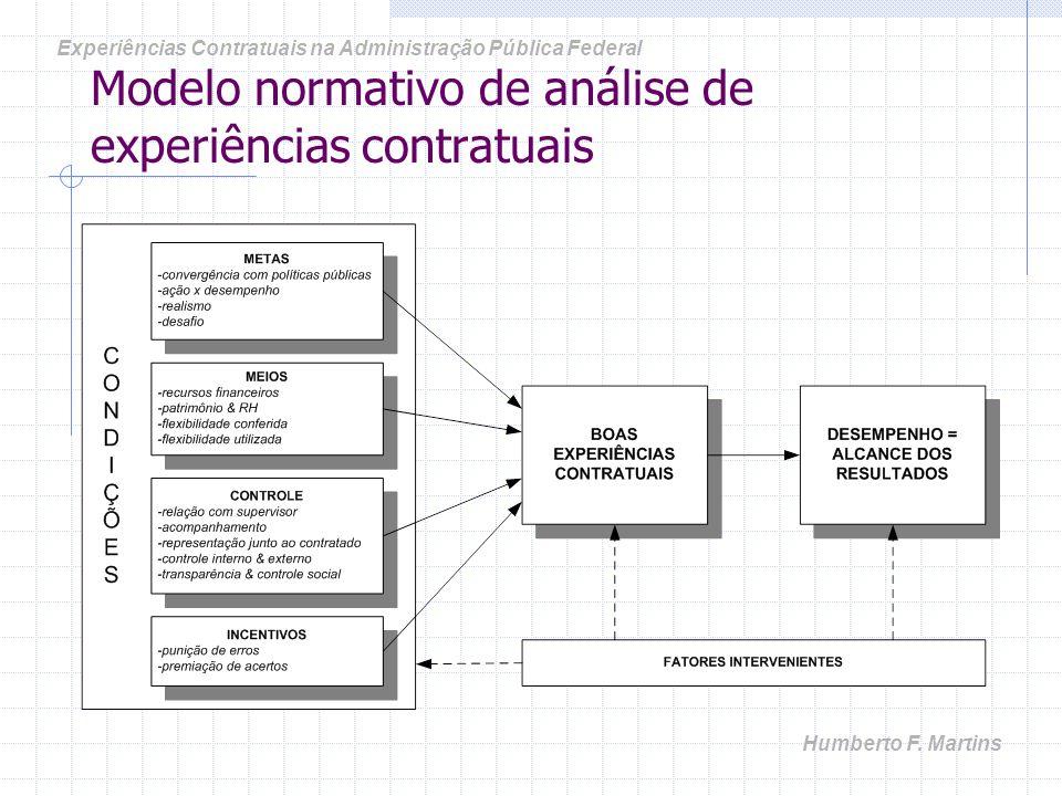 Modelo normativo de análise de experiências contratuais Experiências Contratuais na Administração Pública Federal Humberto F. Martins