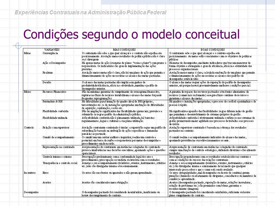 Avaliação de experiências Contratuais 11 casos: experiências contratuais recentes, todas baseadas em contratos de gestão: 7 organizações sociais-OS, 1 agência executiva-AE 3 agências reguladoras-AR.