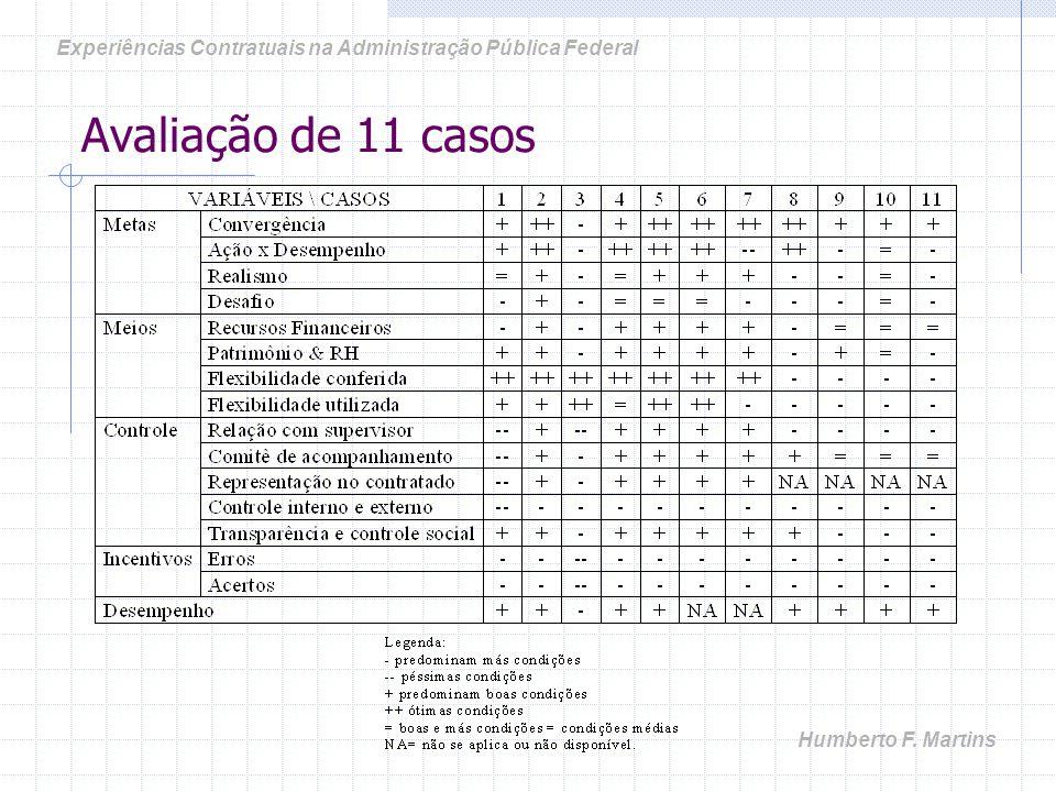 Avaliação de 11 casos Experiências Contratuais na Administração Pública Federal Humberto F. Martins