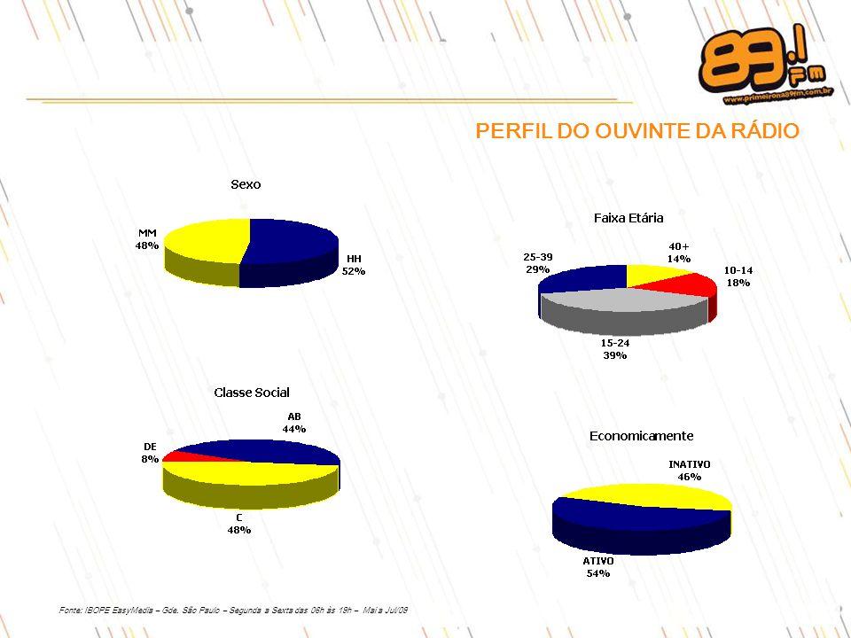 PERFIL DO OUVINTE DA RÁDIO Fonte: IBOPE EasyMedia – Gde.