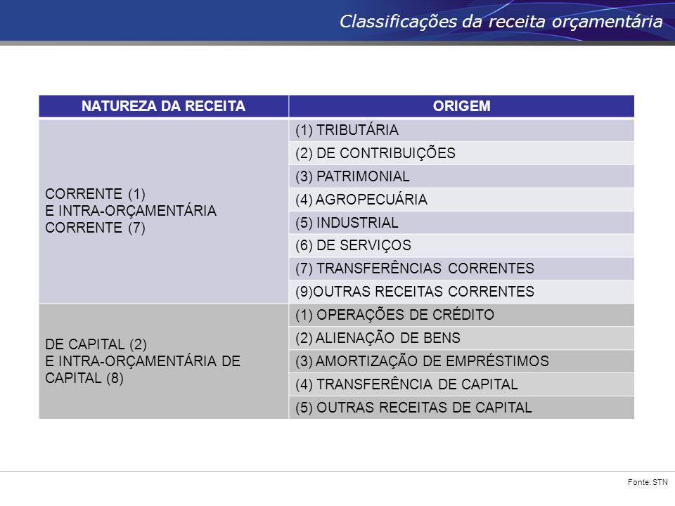 Fonte: STN Classificações da receita orçamentária NATUREZA DA RECEITAORIGEM CORRENTE (1) E INTRA-ORÇAMENTÁRIA CORRENTE (7) (1) TRIBUTÁRIA (2) DE CONTR