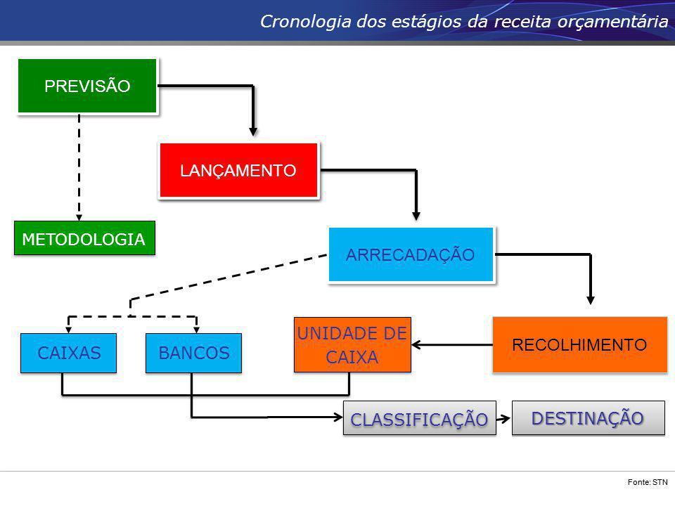Fonte: STN PREVISÃO ARRECADAÇÃO RECOLHIMENTO CAIXASBANCOS METODOLOGIA Cronologia dos estágios da receita orçamentária UNIDADE DE CAIXA UNIDADE DE CAIX