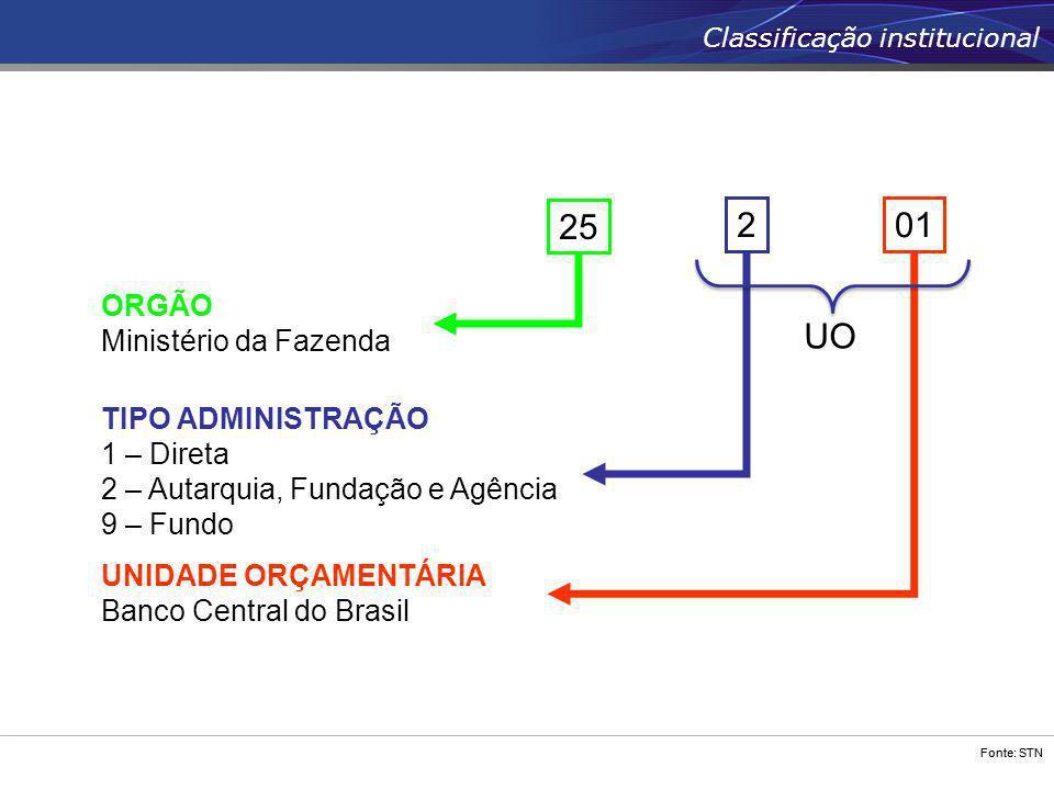 Fonte: STN 01 UNIDADE ORÇAMENTÁRIA Banco Central do Brasil 2 TIPO ADMINISTRAÇÃO 1 – Direta 2 – Autarquia, Fundação e Agência 9 – Fundo 25 ORGÃO Minist