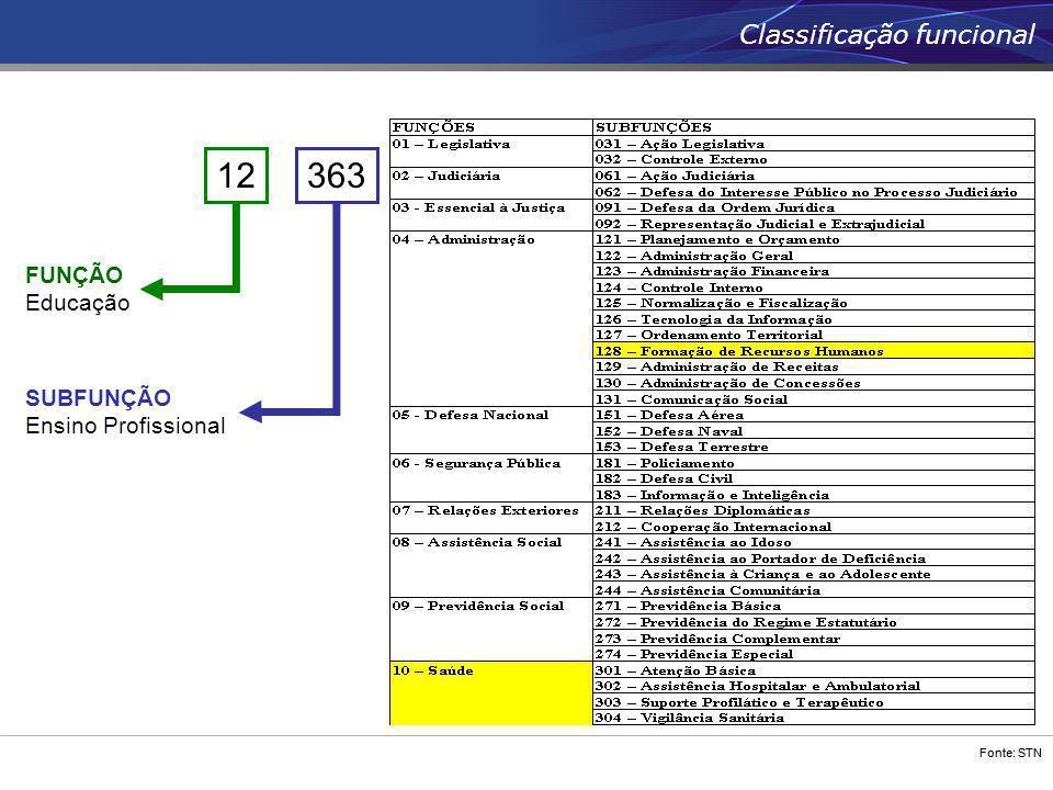 Fonte: STN Classificação funcional 363 SUBFUNÇÃO Ensino Profissional 12 FUNÇÃO Educação