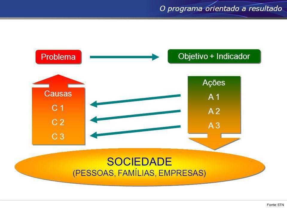 Fonte: STN Problema Objetivo + Indicador Causas C 1 C 2 C 3 Causas C 1 C 2 C 3 SOCIEDADE (PESSOAS, FAMÍLIAS, EMPRESAS) SOCIEDADE (PESSOAS, FAMÍLIAS, E