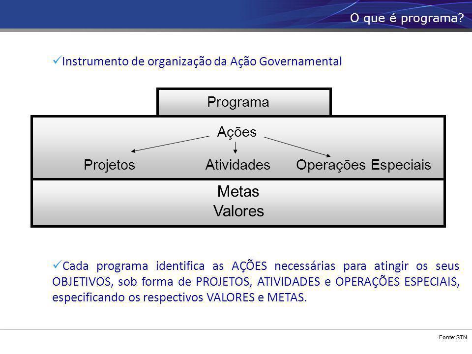 Fonte: STN Instrumento de organização da Ação Governamental Cada programa identifica as AÇÕES necessárias para atingir os seus OBJETIVOS, sob forma de