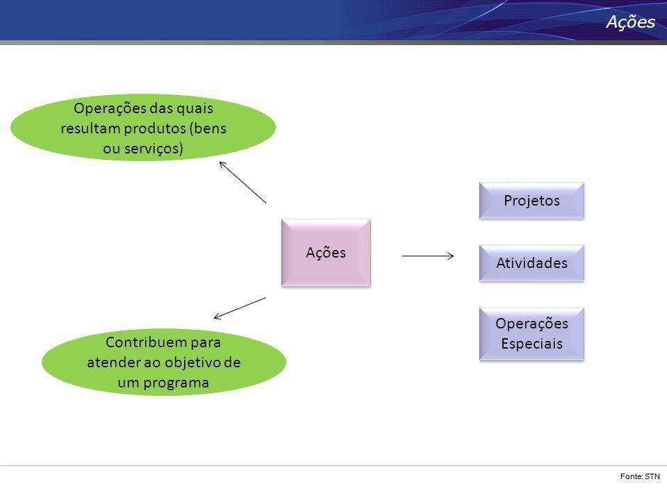 Fonte: STN Ações Contribuem para atender ao objetivo de um programa Operações das quais resultam produtos (bens ou serviços) Operações Especiais Proje