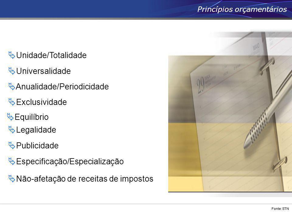 Fonte: STN   Unidade/Totalidade Princípios orçamentários   Universalidade   Anualidade/Periodicidade   Exclusividade   Legalidade   Public