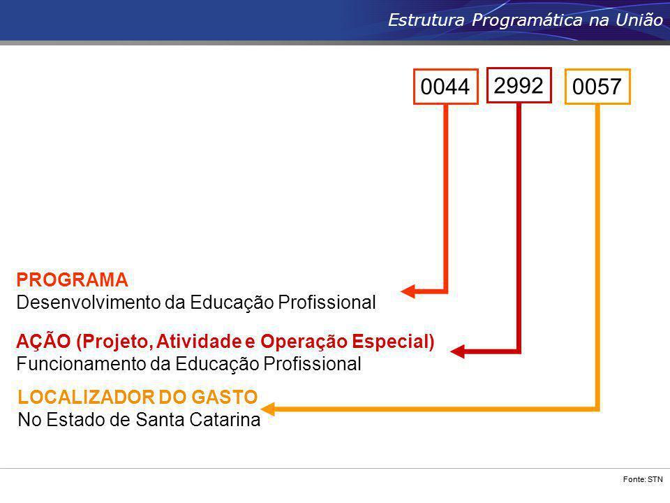Fonte: STN Estrutura Programática na União 0044 AÇÃO (Projeto, Atividade e Operação Especial) Funcionamento da Educação Profissional LOCALIZADOR DO GA