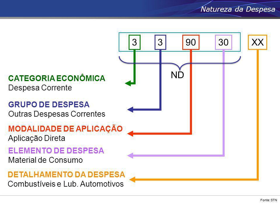 Fonte: STN 90 ELEMENTO DE DESPESA Material de Consumo DETALHAMENTO DA DESPESA Combustíveis e Lub. Automotivos XX30 MODALIDADE DE APLICAÇÃO Aplicação D
