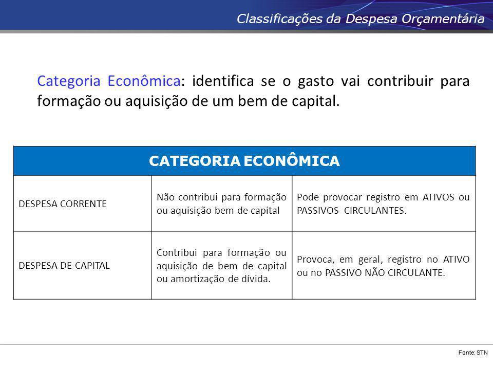 Fonte: STN Classificações da Despesa Orçamentária Categoria Econômica: identifica se o gasto vai contribuir para formação ou aquisição de um bem de ca