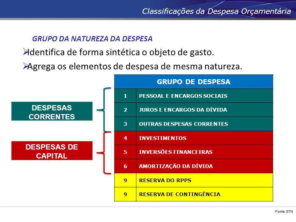 Fonte: STN Classificações da Despesa Orçamentária GRUPO DA NATUREZA DA DESPESA  Identifica de forma sintética o objeto de gasto.  Agrega os elemento