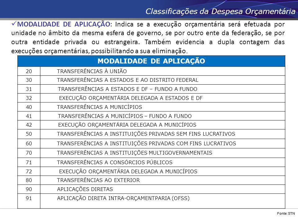 Fonte: STN Classificações da Despesa Orçamentária MODALIDADE DE APLICAÇÃO 20 TRANSFERÊNCIAS À UNIÃO 30 TRANSFERÊNCIAS A ESTADOS E AO DISTRITO FEDERAL