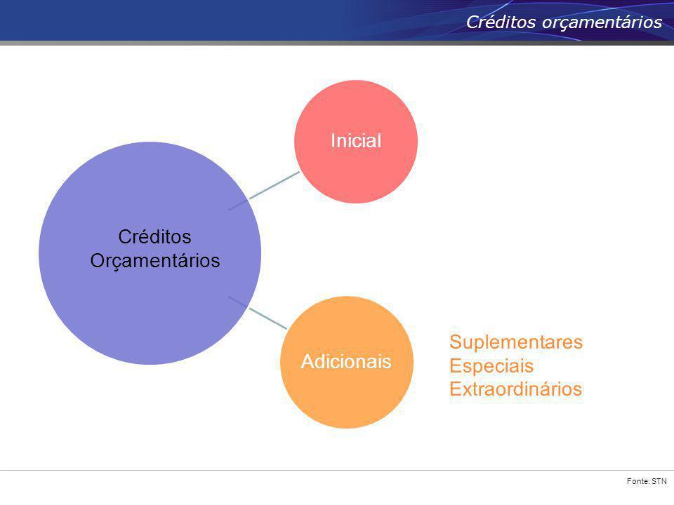 Fonte: STN Créditos orçamentários Inicial Adicionais Créditos Orçamentários Suplementares Especiais Extraordinários