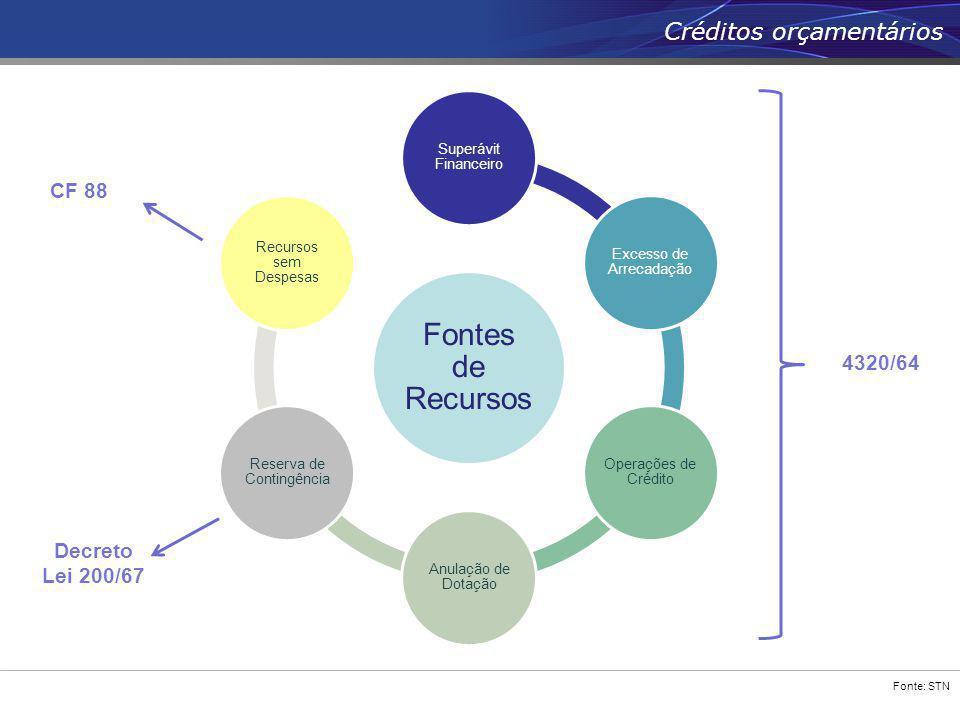 Fonte: STN Créditos orçamentários Fontes de Recursos Superávit Financeiro Excesso de Arrecadação Operações de Crédito Anulação de Dotação Reserva de C