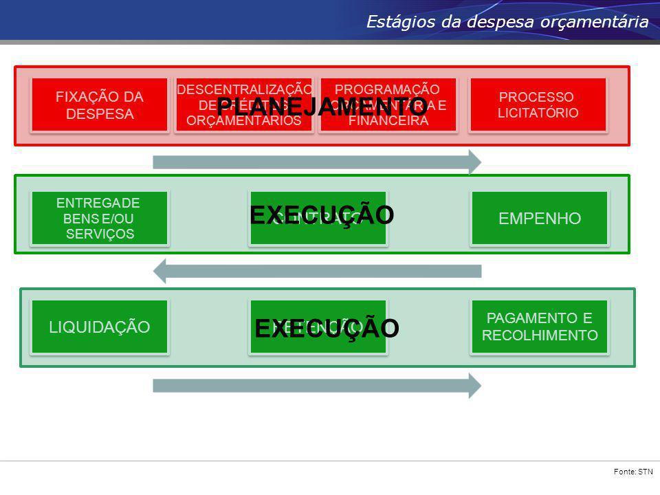 Fonte: STN Estágios da despesa orçamentária TEMPO FIXAÇÃO DA DESPESA FIXAÇÃO DA DESPESA DESCENTRALIZAÇÃO DE CRÉDITOS ORÇAMENTÁRIOS DESCENTRALIZAÇÃO DE