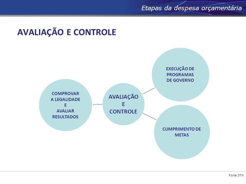Fonte: STN Etapas da despesa orçamentária AVALIAÇÃO E CONTROLE COMPROVAR A LEGALIDADE E AVALIAR RESULTADOS CUMPRIMENTO DE METAS EXECUÇÃO DE PROGRAMAS