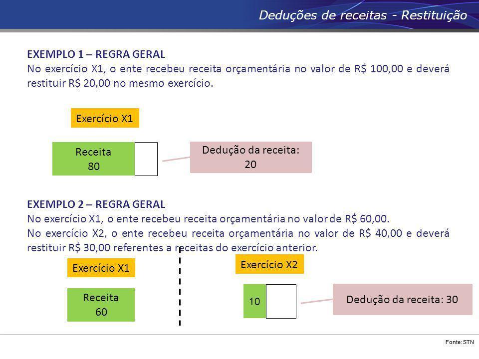 Fonte: STN Deduções de receitas - Restituição EXEMPLO 1 – REGRA GERAL No exercício X1, o ente recebeu receita orçamentária no valor de R$ 100,00 e dev