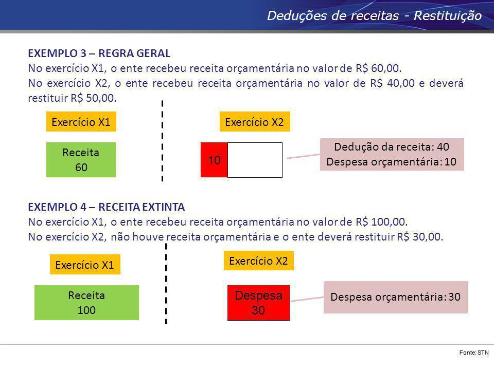 Fonte: STN Deduções de receitas - Restituição EXEMPLO 4 – RECEITA EXTINTA No exercício X1, o ente recebeu receita orçamentária no valor de R$ 100,00.