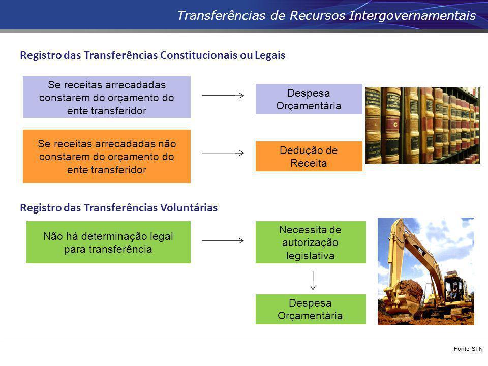 Fonte: STN Transferências de Recursos Intergovernamentais Registro das Transferências Constitucionais ou Legais Registro das Transferências Voluntária