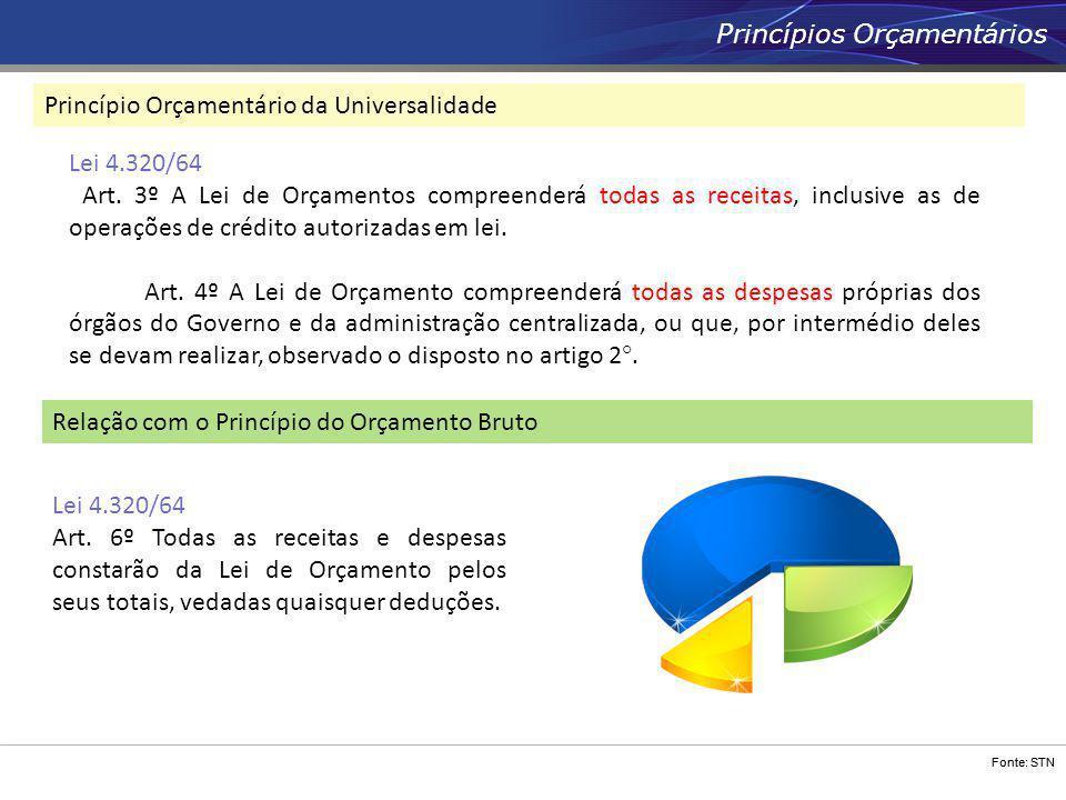 Fonte: STN Princípios Orçamentários Princípio Orçamentário da Universalidade Lei 4.320/64 Art. 3º A Lei de Orçamentos compreenderá todas as receitas,