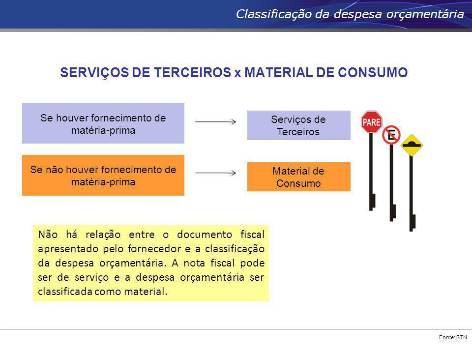 Fonte: STN Classificação da despesa orçamentária SERVIÇOS DE TERCEIROS x MATERIAL DE CONSUMO Se houver fornecimento de matéria-prima Serviços de Terce