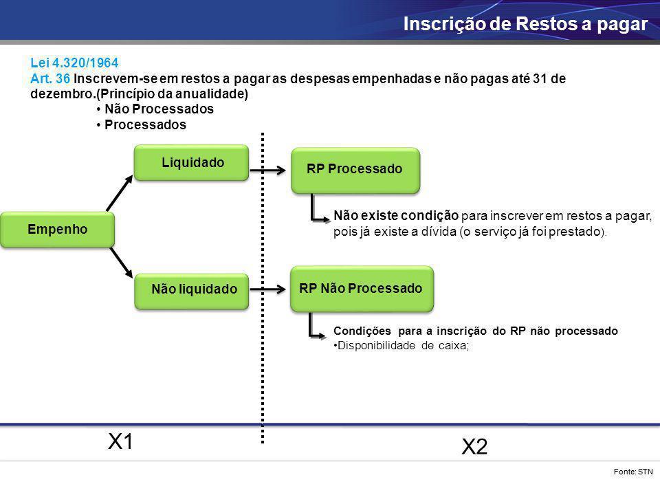 Fonte: STN X1 X2 Empenho Não liquidado RP Processado Inscrição de Restos a pagar Liquidado Condições para a inscrição do RP não processado Disponibili