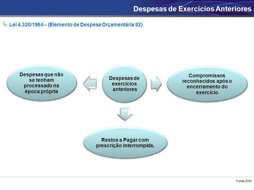 Fonte: STN Despesas de exercícios anteriores Restos a Pagar com prescrição interrompida, Compromissos reconhecidos após o encerramento do exercício De