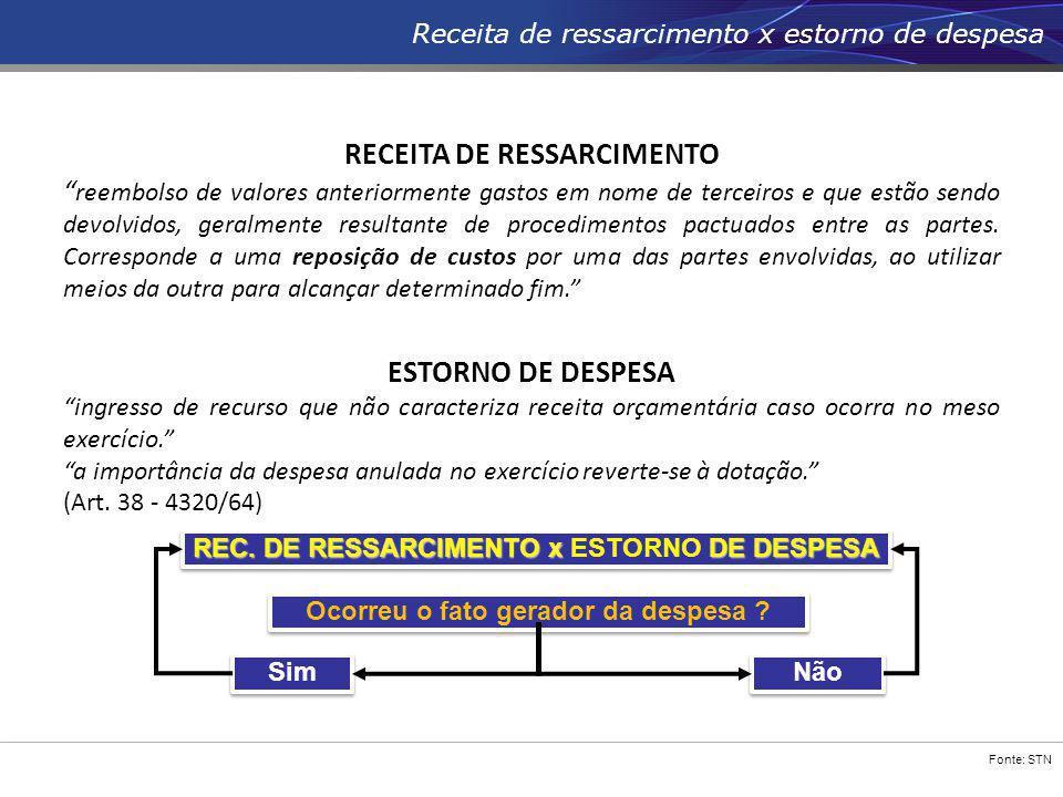"""Fonte: STN Receita de ressarcimento x estorno de despesa RECEITA DE RESSARCIMENTO """" reembolso de valores anteriormente gastos em nome de terceiros e q"""