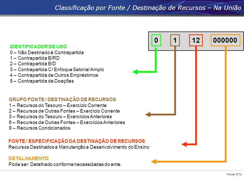 Fonte: STN FONTE / ESPECIFICAÇÃO DA DESTINAÇÃO DE RECURSOS Recursos Destinados a Manutenção e Desenvolvimento do Ensino 12 GRUPO FONTE / DESTINAÇÃO DE