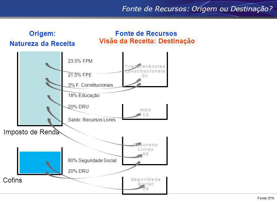 Fonte: STN Imposto de Renda Cofins Visão da Receita: Destinação 23.5% FPM 3% F. Constitucionais 21.5% FPE 18% Educação Saldo: Recursos Livres 20% DRU