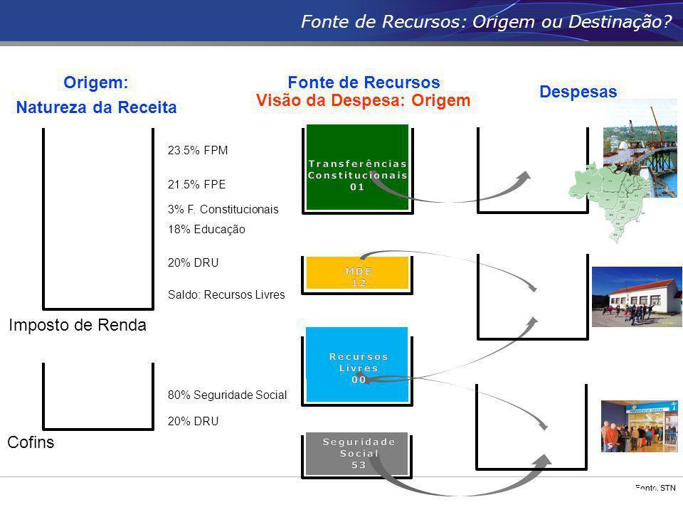 Fonte: STN Origem: Natureza da Receita Visão da Despesa: Origem 23.5% FPM 3% F. Constitucionais 21.5% FPE 18% Educação Saldo: Recursos Livres 20% DRU