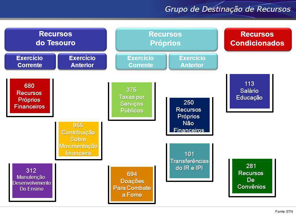 Fonte: STN Recursos do Tesouro Recursos Próprios Exercício Corrente Exercício Anterior 113SalárioEducação 101Transferências do IR e IPI 250RecursosPró