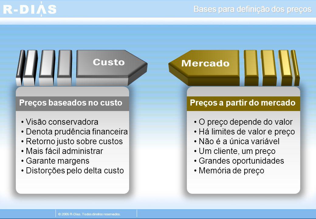 © 2005 R-Dias. Todos direitos reservados. Preços baseados no custoPreços a partir do mercado O preço depende do valor Há limites de valor e preço Não