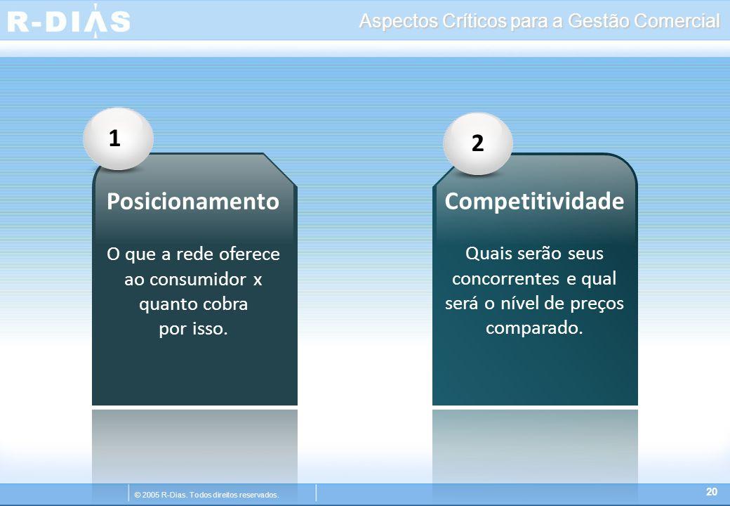 © 2005 R-Dias. Todos direitos reservados. Aspectos Críticos para a Gestão Comercial 20 12 Posicionamento O que a rede oferece ao consumidor x quanto c