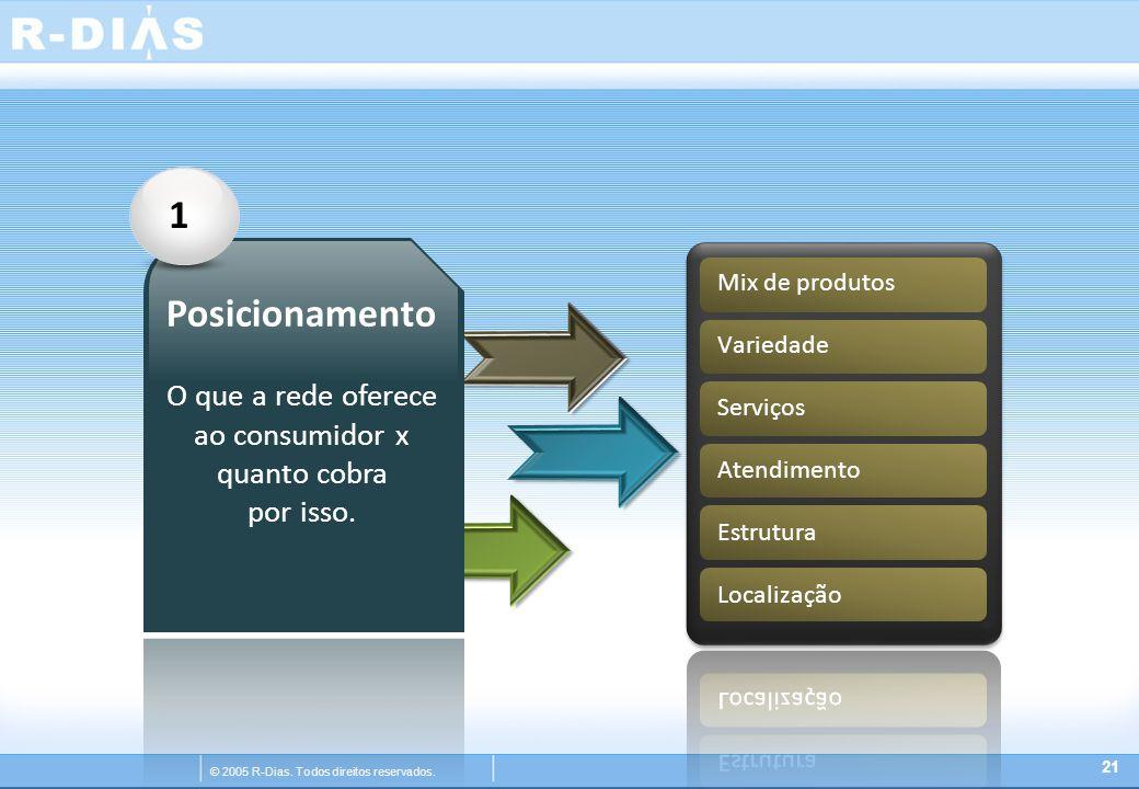 © 2005 R-Dias. Todos direitos reservados. 21 1 Posicionamento O que a rede oferece ao consumidor x quanto cobra por isso.