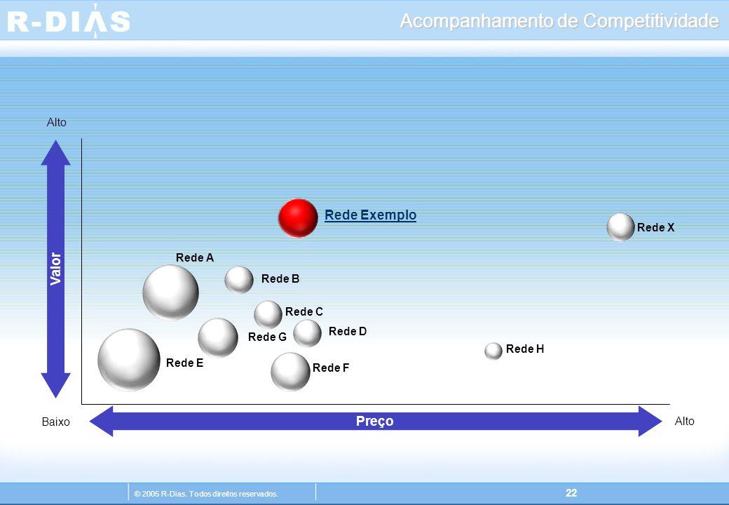 © 2005 R-Dias. Todos direitos reservados. 22 Acompanhamento de Competitividade Rede Exemplo Rede X Rede D Rede C Rede A Rede H Rede F Rede G Rede E Re