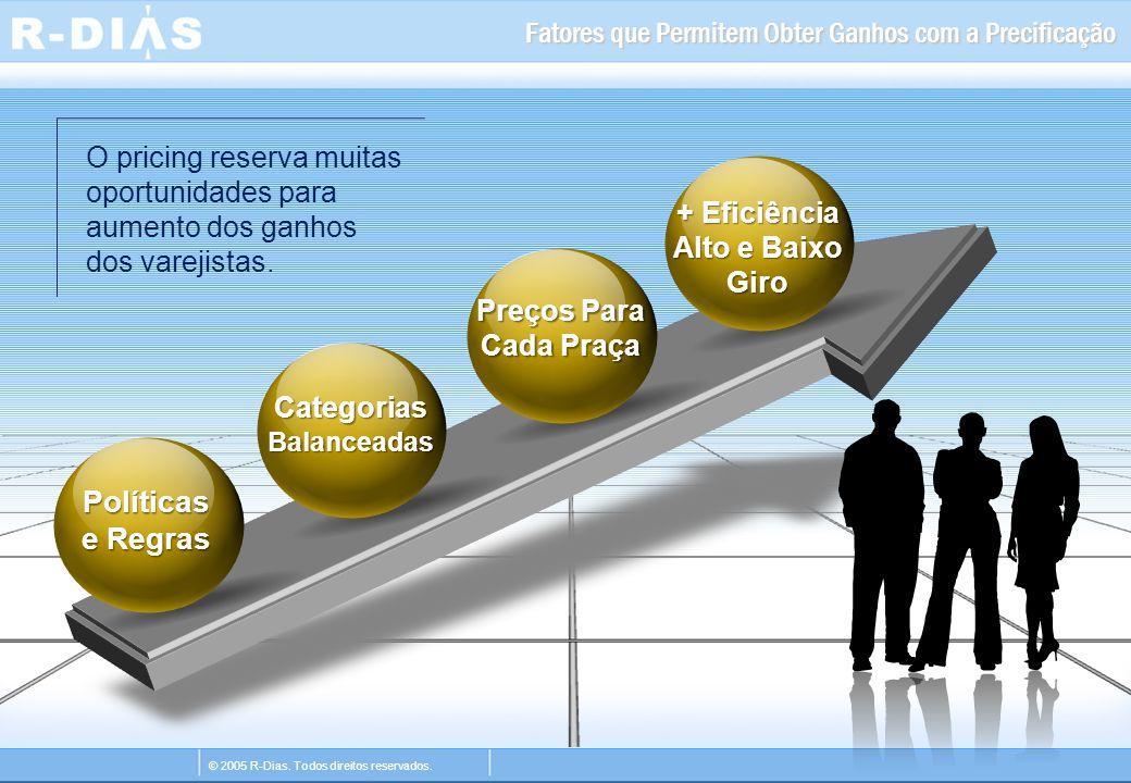 © 2005 R-Dias. Todos direitos reservados. Fatores que Permitem Obter Ganhos com a Precificação O pricing reserva muitas oportunidades para aumento dos
