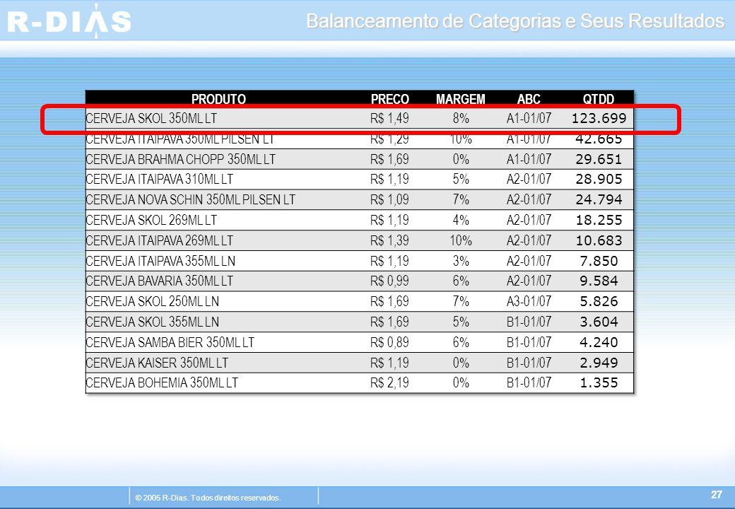 © 2005 R-Dias. Todos direitos reservados. Balanceamento de Categorias e Seus Resultados 27