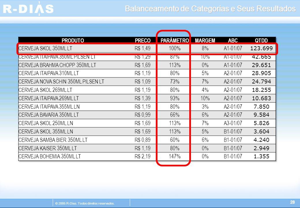 © 2005 R-Dias. Todos direitos reservados. Balanceamento de Categorias e Seus Resultados 28