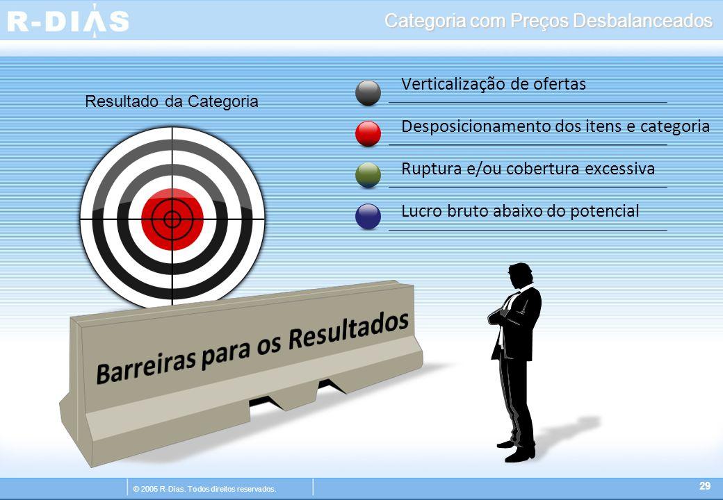 © 2005 R-Dias. Todos direitos reservados. Categoria com Preços Desbalanceados 29 Verticalização de ofertas Desposicionamento dos itens e categoria Rup
