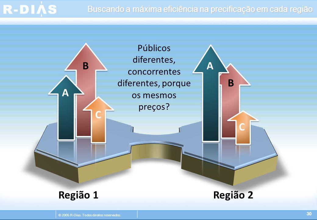© 2005 R-Dias. Todos direitos reservados. Buscando a máxima eficiência na precificação em cada região 30 A B C B A C Região 1Região 2 Públicos diferen