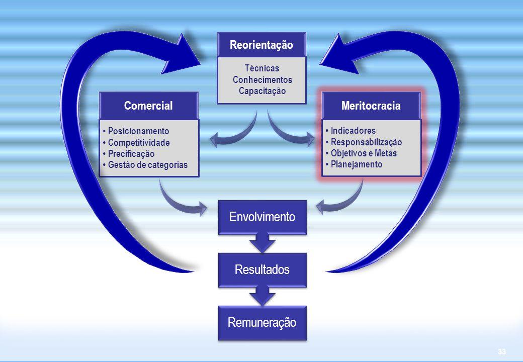 33 Comercial Posicionamento Competitividade Precificação Gestão de categorias Reorientação Técnicas Conhecimentos Capacitação