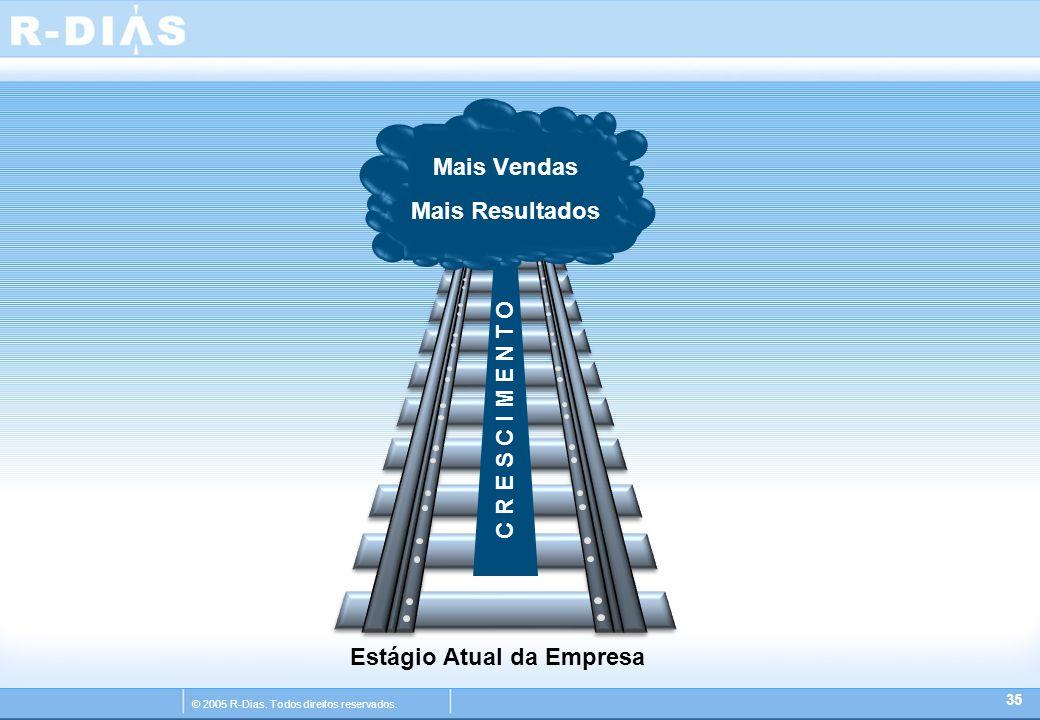 © 2005 R-Dias. Todos direitos reservados. 35 Estágio Atual da Empresa Mais Vendas Mais Resultados