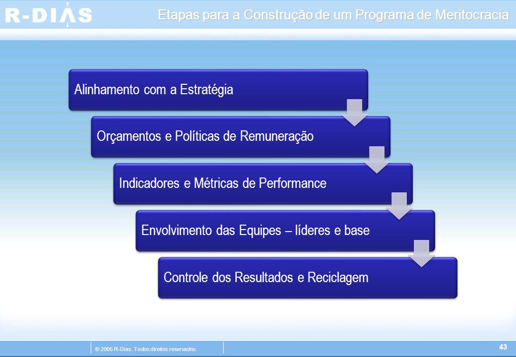 © 2005 R-Dias. Todos direitos reservados. Etapas para a Construção de um Programa de Meritocracia 43 Alinhamento com a EstratégiaOrçamentos e Política