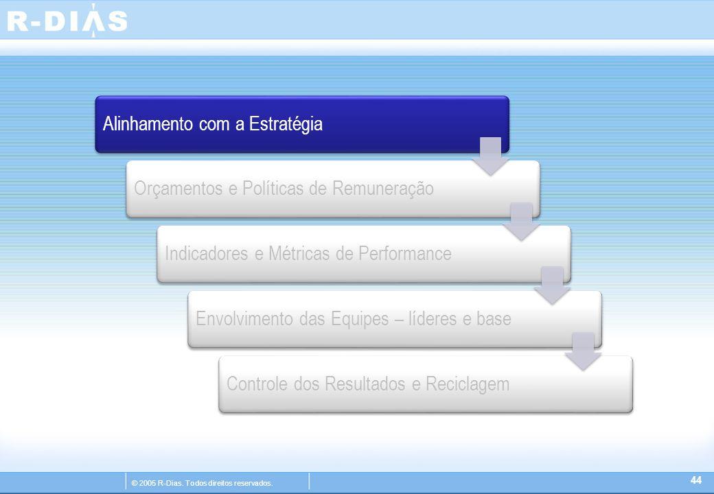 © 2005 R-Dias. Todos direitos reservados. 44 Alinhamento com a EstratégiaOrçamentos e Políticas de RemuneraçãoIndicadores e Métricas de PerformanceEnv