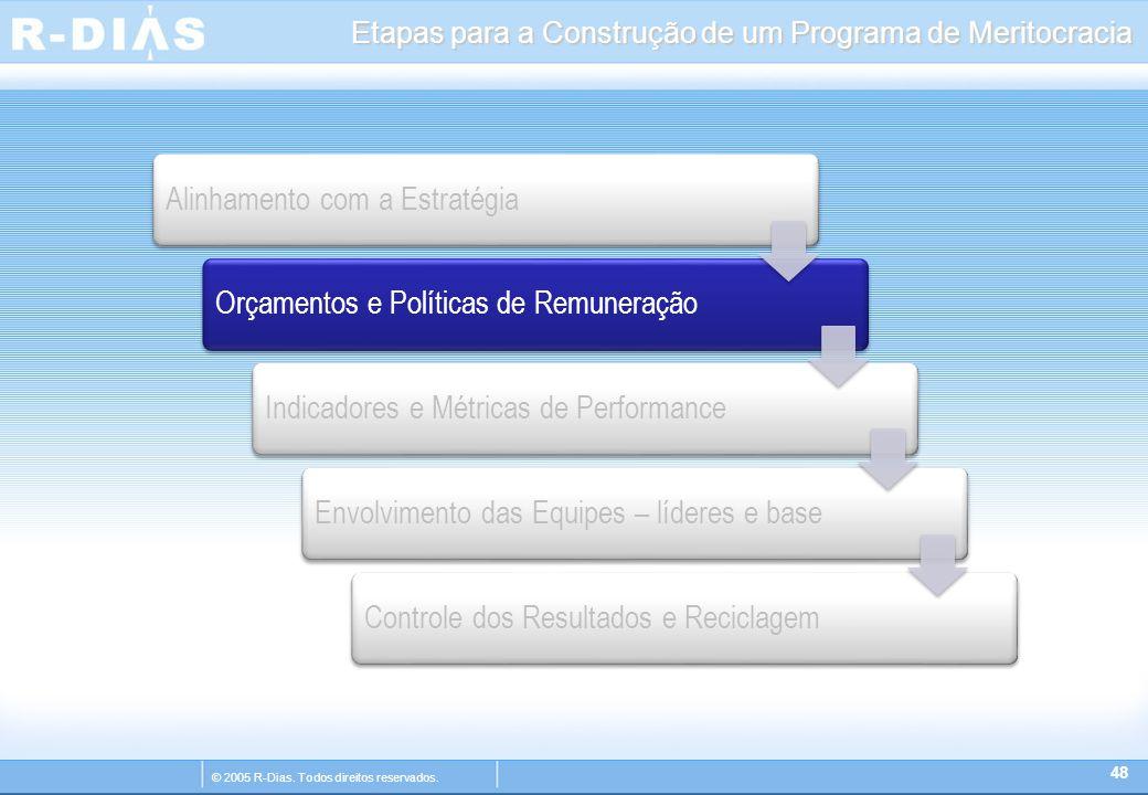 © 2005 R-Dias. Todos direitos reservados. Etapas para a Construção de um Programa de Meritocracia 48 Alinhamento com a EstratégiaOrçamentos e Política